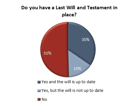 51% of Canadians don't have a will in place